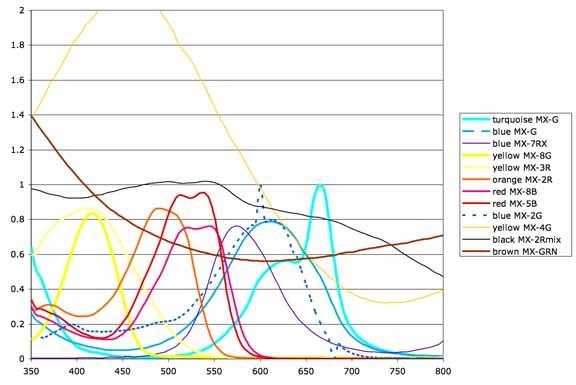 Procion mx type dye spectra